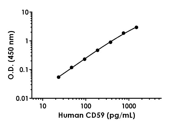Example of human CD59 standard curve in Sample Diluent NS + 1X Enhancer.