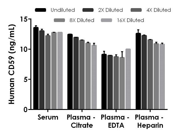 Interpolated concentrations of native CD59 in human serum and plasma samples.