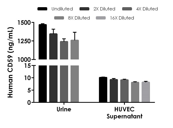 Interpolated concentrations of native CD59 in human urine and cell culture supernatant samples.