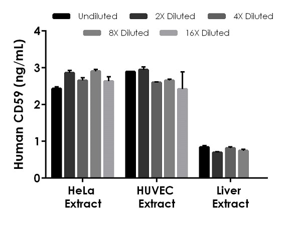 Interpolated concentrations of native CD59 in HeLa, HUVEC, and liver cell and tissue culture extracts based on a 62.5 µg/mL, 25 µg/mL, and 31.25 µg/mL extract load, respectively.
