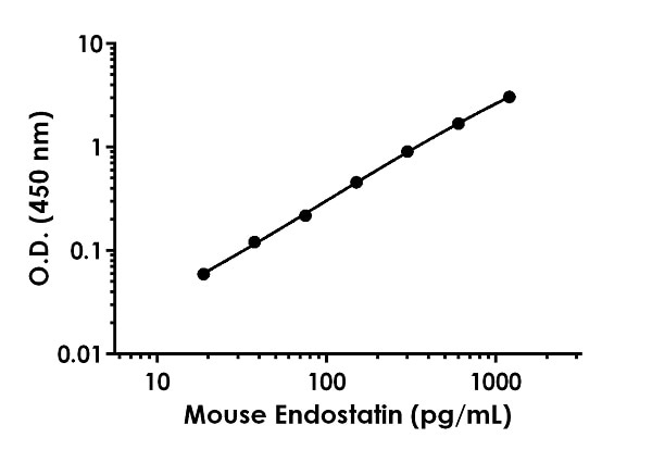 Example of mouse Endostatin standard curve in Sample Diluent NS.