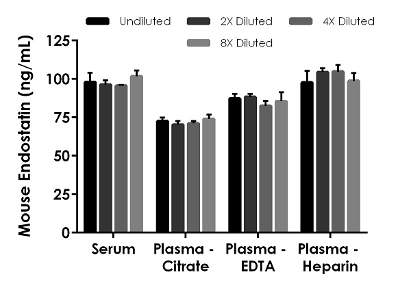 Interpolated concentrations of native Endostatin in mouse serum and plasma samples.