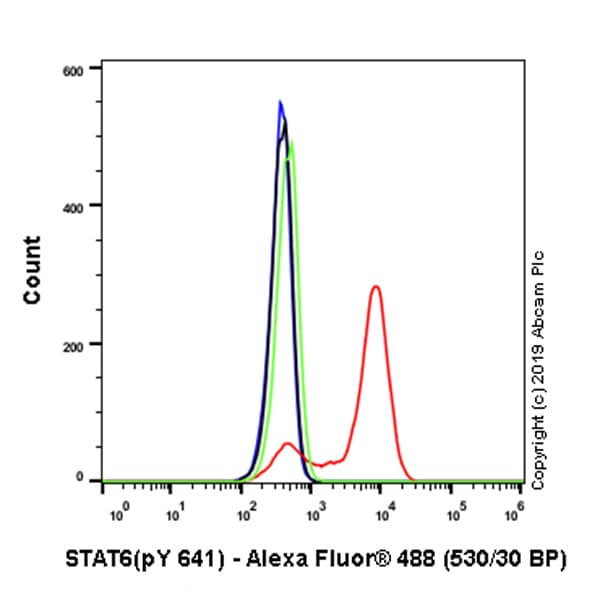 Flow Cytometry - Anti-STAT6 (phospho Y641) antibody [EPR22599-52] - BSA and Azide free (ab263949)