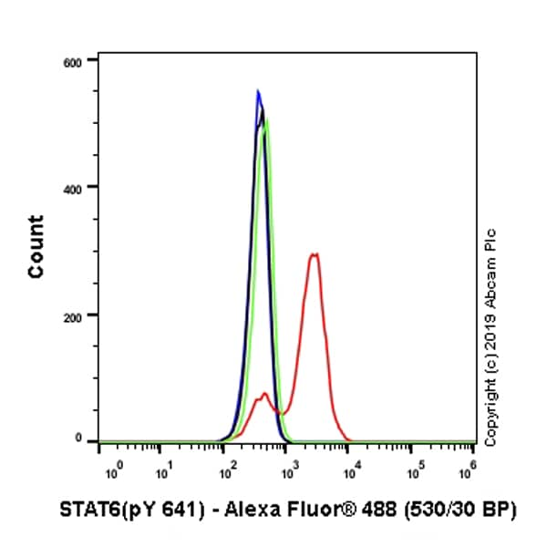 Flow Cytometry - Anti-STAT6 (phospho Y641) antibody [EPR22599-78] - BSA and Azide free (ab263950)