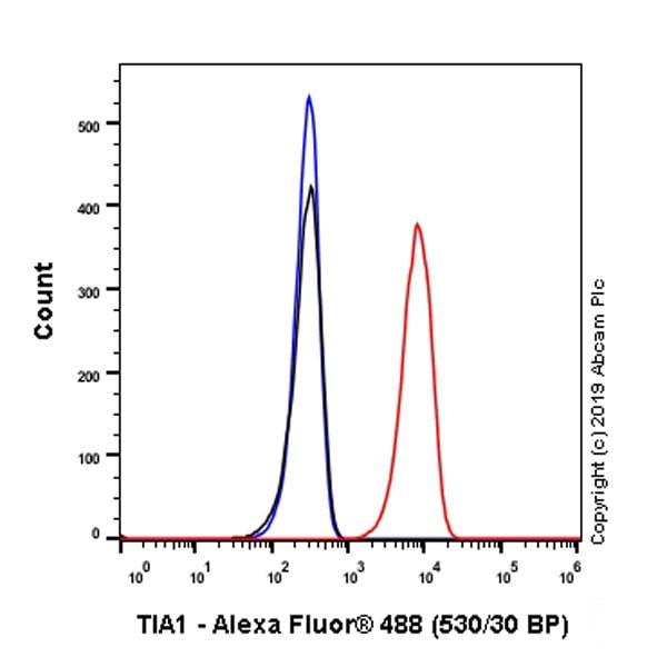 Flow Cytometry (Intracellular) - Anti-TIA1 antibody [EPR22999-80] - BSA and Azide free (ab263953)