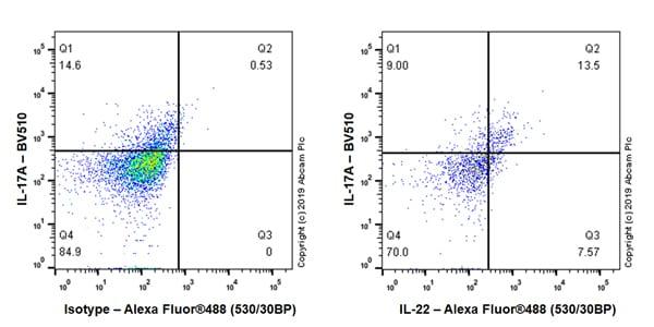 Flow Cytometry - Anti-IL-22 antibody [EPR20211-49] - BSA and Azide free (ab263954)