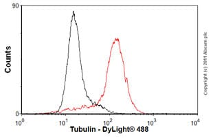 Flow Cytometry - Anti-Tubulin antibody [YOL1/34] - Microtubule Marker (ab264065)