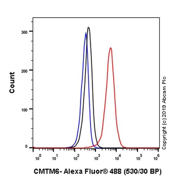Flow Cytometry - Anti-CMTM6 antibody [EPR23015-45] (ab264067)