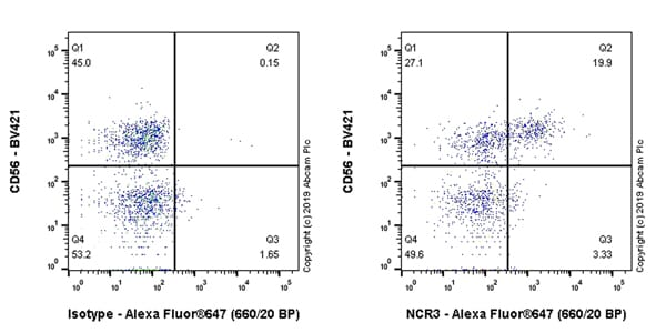 Flow Cytometry - Anti-NKp30 antibody [EPR23058-137] - BSA and Azide free (ab264072)