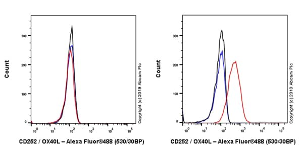 Flow Cytometry - Anti-CD252 antibody [EPR23155-317] - BSA and Azide free (ab264073)