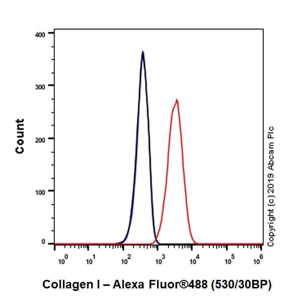 Flow Cytometry - Anti-Collagen I antibody [EPR22894-89] - BSA and Azide free (ab264074)
