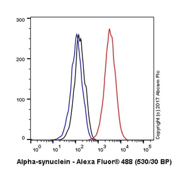 Flow Cytometry - Anti-Alpha-synuclein antibody [LB 509] - BSA and Azide free (ab264092)