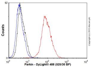 Flow Cytometry - Anti-Parkin antibody [PRK8] - BSA and Azide free (ab264105)