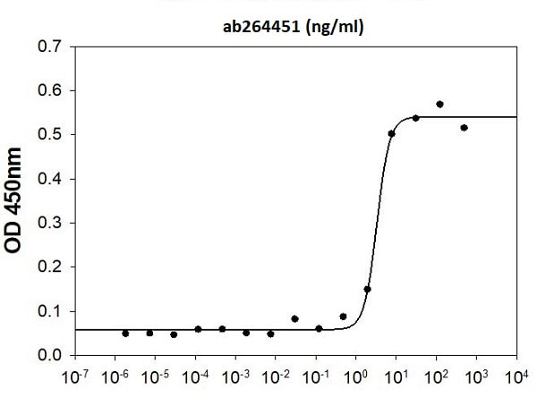 Flow Cytometry - Recombinant human VEGFA protein (Active) (ab264451)
