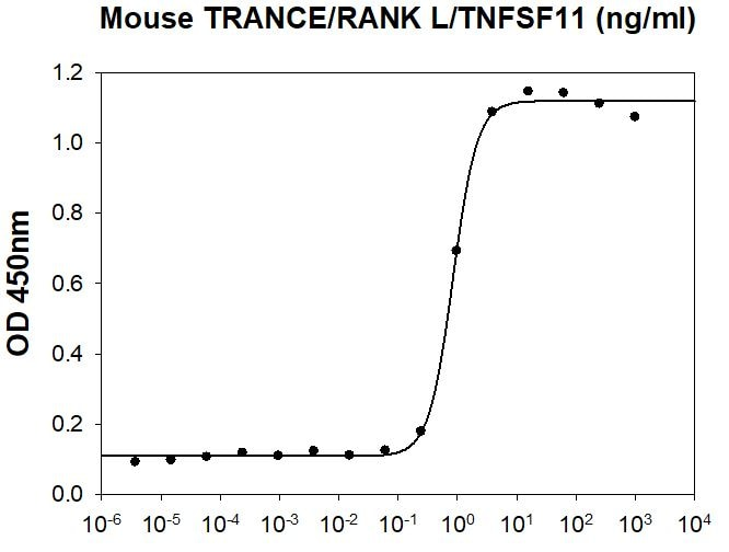 Functional Studies - Recombinant mouse RANKL protein (Active) (ab264458)