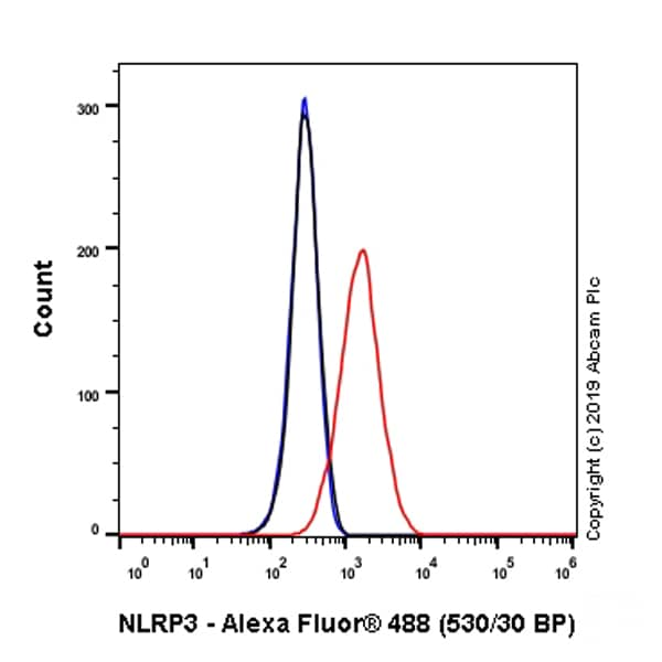 Flow Cytometry - Anti-NLRP3 antibody [EPR23094-1] - BSA and Azide free (ab264468)
