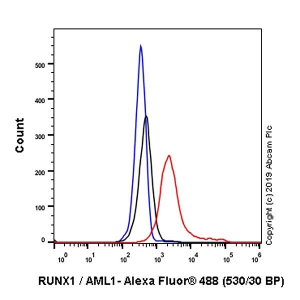 Flow Cytometry - Anti-RUNX1 / AML1 antibody [EPR23044-100] - BSA and Azide free (ab264471)