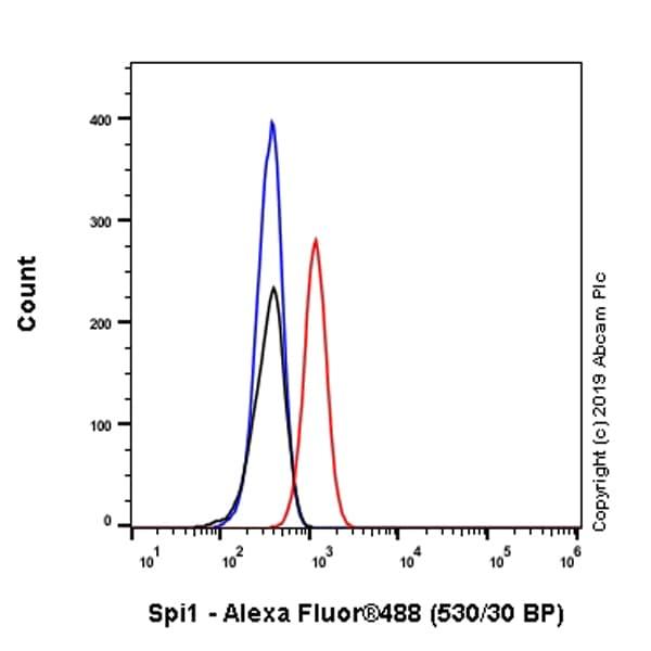 Flow Cytometry - Anti-PU.1/Spi1 antibody [EPR22624-20] - BSA and Azide free (ab264473)