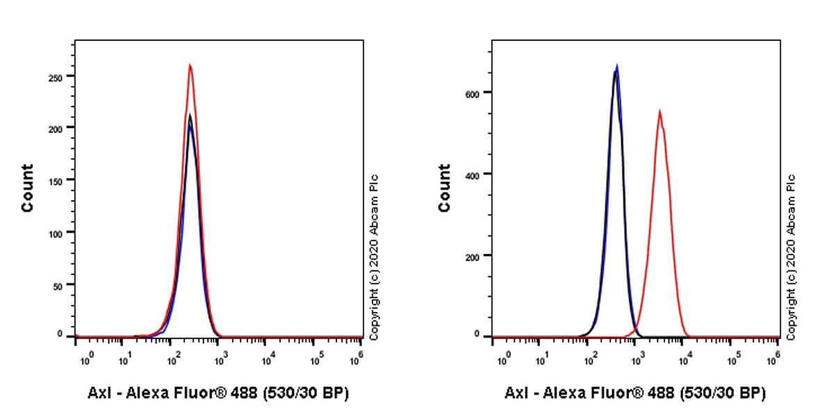 Flow Cytometry - Anti-Axl antibody [7E10] - BSA and Azide free (ab264492)