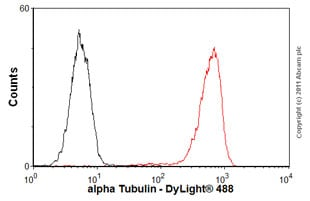 Flow Cytometry - Anti-alpha Tubulin antibody [DM1A] - BSA and Azide free (ab264493)