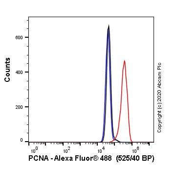 Flow Cytometry - Anti-PCNA antibody [PC10] - BSA and Azide free (ab264494)