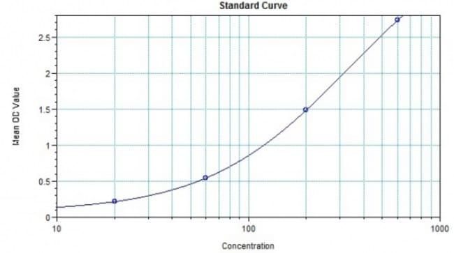 Example of Ramucirumab standard curve
