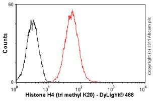 Flow Cytometry - Anti-Histone H4 (di methyl K20, tri methyl K20) antibody [6F8-D9] - BSA and Azide free (ab264528)