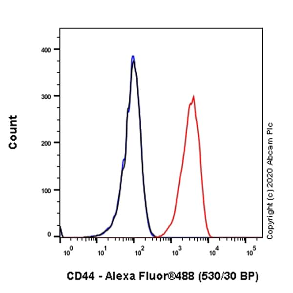 Flow Cytometry - Anti-CD44 antibody [C44Mab-5] (ab264539)