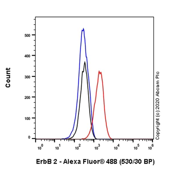 Flow Cytometry - Anti-ErbB2 / HER2 antibody [H2Mab-139] - BSA and Azide free (ab264548)