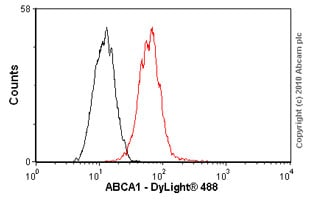Flow Cytometry - Anti-ABCA1 antibody [HJ1] - BSA and Azide free (ab264550)