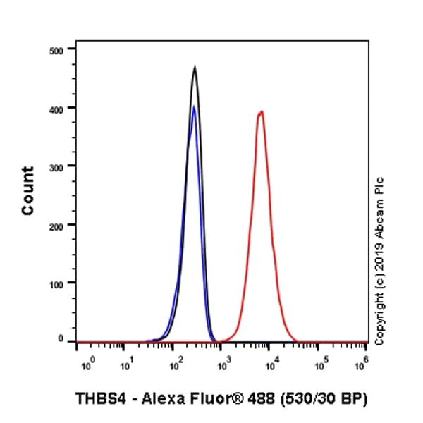 Flow Cytometry - Anti-THBS4 antibody [EPR22922-232] - BSA and Azide free (ab264564)