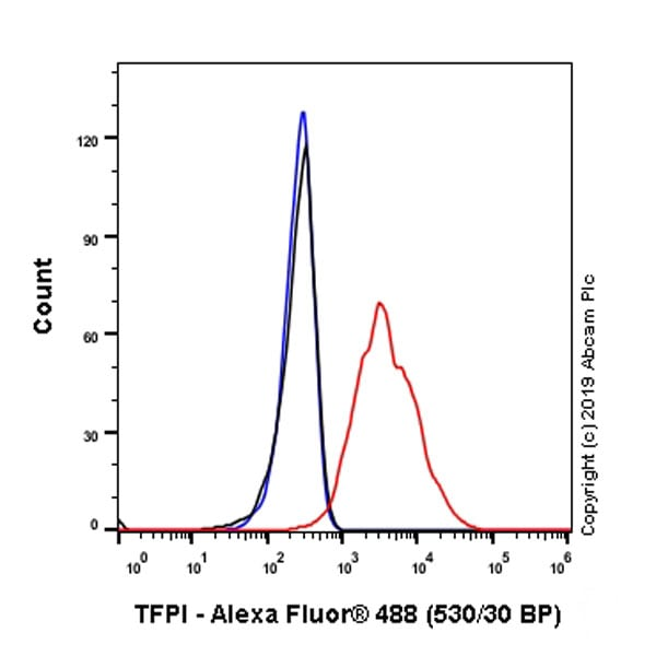 Flow Cytometry - Anti-TFPI antibody [EPR22977-16] - BSA and Azide free (ab264567)