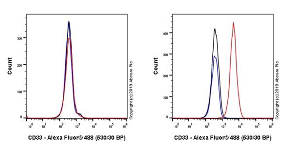 Flow Cytometry - Anti-CD33 antibody [EPR23052-5] - BSA and Azide free (ab264572)