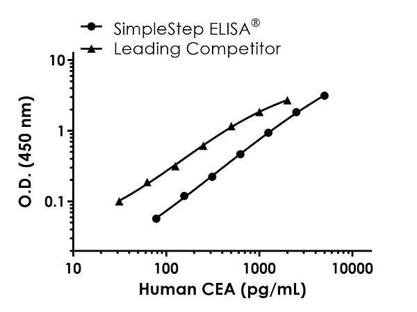 Human CEA standard curve comparison