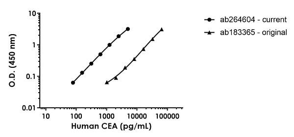 Human CEA Simplestep ELISA comparison