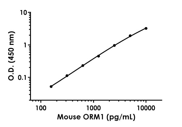 Example of mouse alpha 1 acid Glycoprotein standard curve in Sample Diluent NS.