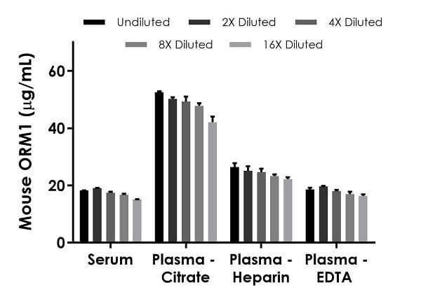 Interpolated concentrations of native alpha 1 acid Glycoprotein in mouse serum and plasma samples.