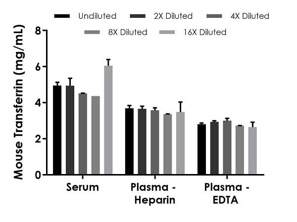 Interpolated concentrations of native Transferrin in mouse serum, plasma (heparin), and plasma (EDTA) samples.