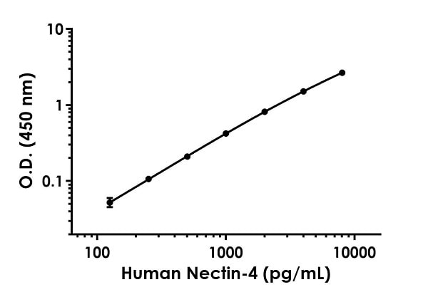 Example of human Nectin-4 standard curve in Sample Diluent 25BS + Enhancer.
