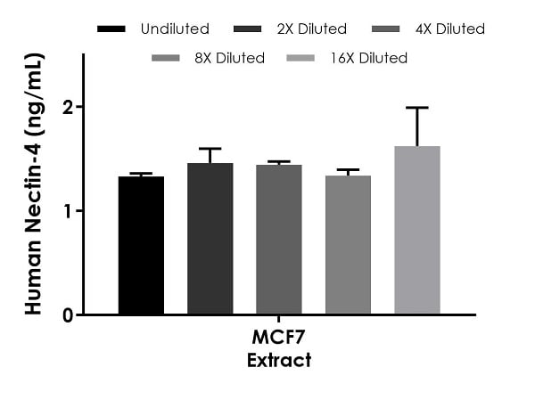 Interpolated concentrations of native Nectin-4 in human MCF7 based on a 62.50 µg/mL extract load.