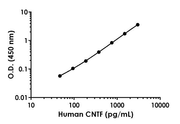 Example of human CNTF standard curve in 1X Sample Diluent PTR.