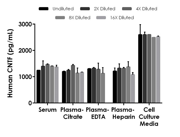 Interpolated concentrations of spiked CNTF in human serum, plasma and cell culture supernatant samples.