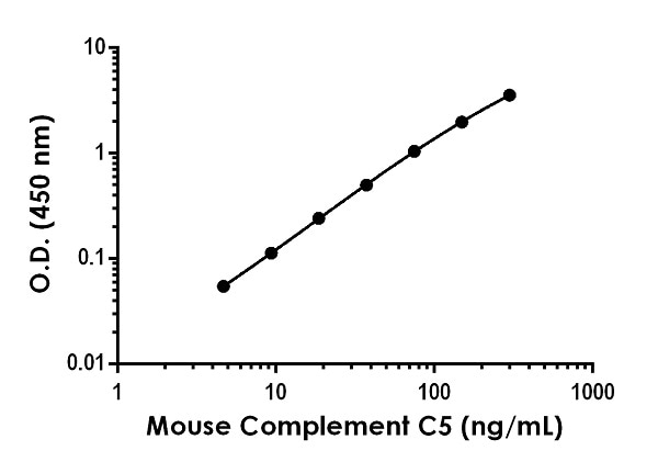 Example of mouse Complement C5 standard curve in Sample Diluent NS + 1X Enhancer.