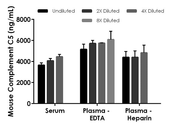Interpolated concentrations of native Complement C5 in mouse serum and plasma samples.