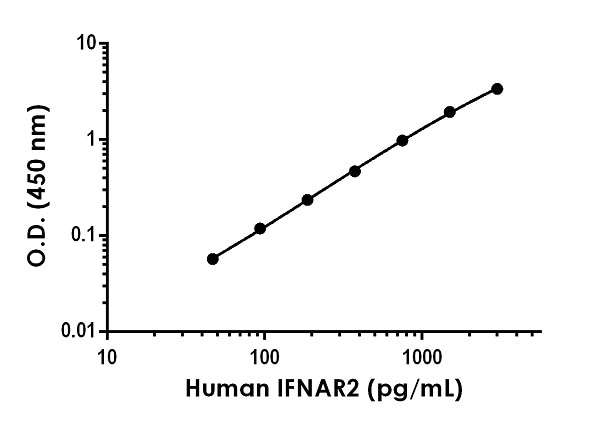 Example of human IFN alpha/beta R2 standard curve in Sample Diluent NS.