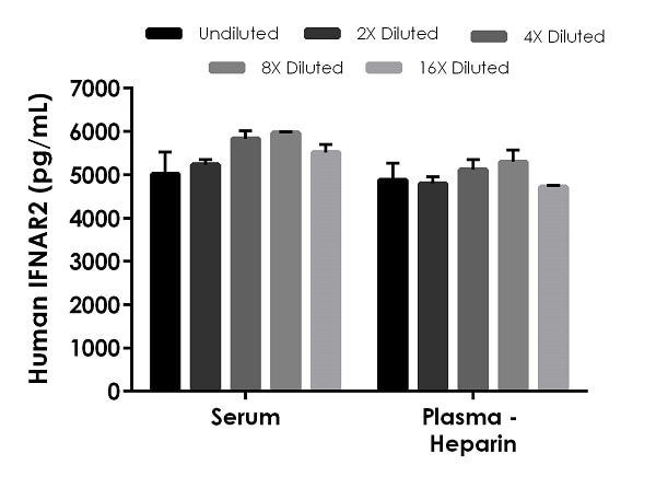 Interpolated concentrations of native IFN alpha/beta R2 in human serum and plasma - heparin samples.