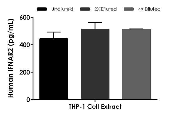 Interpolated concentrations of native IFN alpha/beta R2 in human THP-1 cell extract based on a 250 µg/mL extract load.