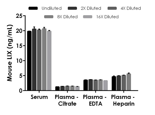 Interpolated concentrations of native LIX in mouse serum, and plasma samples.