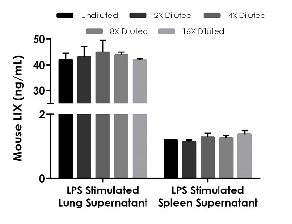 Interpolated concentrations of native LIX in mouse LPS stimulated lung culture supernatant and LPS stimulated spleen culture supernatant samples.