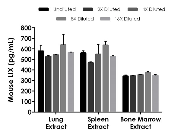 Interpolated concentrations of native LIX in mouse lung, spleen, and bone marrow based on a 500 µg/mL extract load.